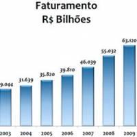Título da Notícia 11: Setor de franquias cresceu 16,9% em 2011 - Encontre franquia ou franquias entre as melhores franquias de sucesso no top franquia, para comprar franquia e abrir sua franquia.